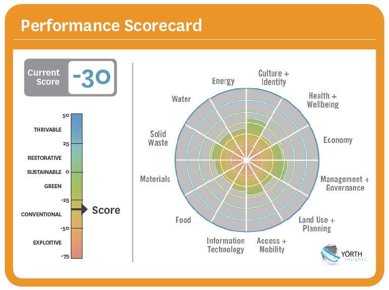 Performance Scorecard 12 kpi's